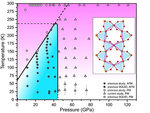 Frustrated Antiferromagnet Jarosite Collapses under Pressure