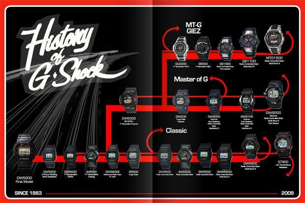 Sejarah Jam Vintage G-Shock