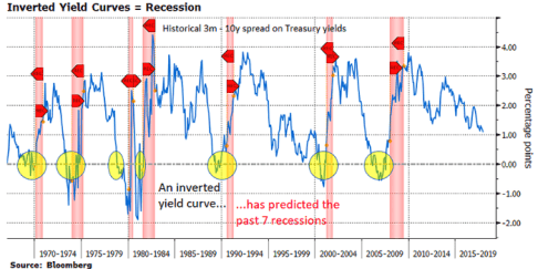 DOES THE INVERTED YIELD CURVE SIGNAL A TRUMP PRE-2020