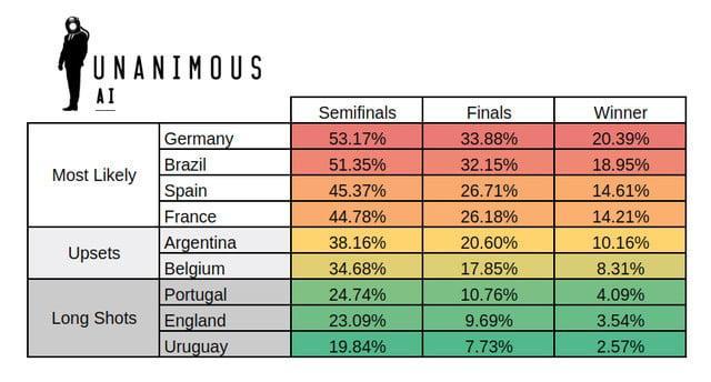 Cuộc sống số - Trí tuệ nhân tạo dự đoán Đức-Brazil đối đầu ở chung kết World Cup