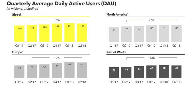 Snapchat Q2/2018: Lỗ ròng 353 triệu USD, số lượng người dùng lần đầu sụt giảm, mặc dù doanh thu tăng trưởng mạnh 44% - Ảnh 2.