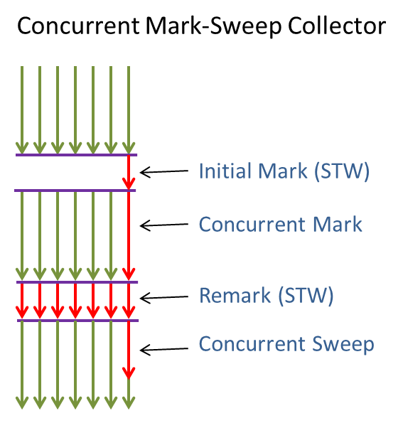 Java Garbage Collectors – Moving to Java7 Garbage-First (G1) Collector (5/6)