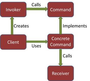 Java 8 Lambda Expression for Design Patterns - Command Design Pattern