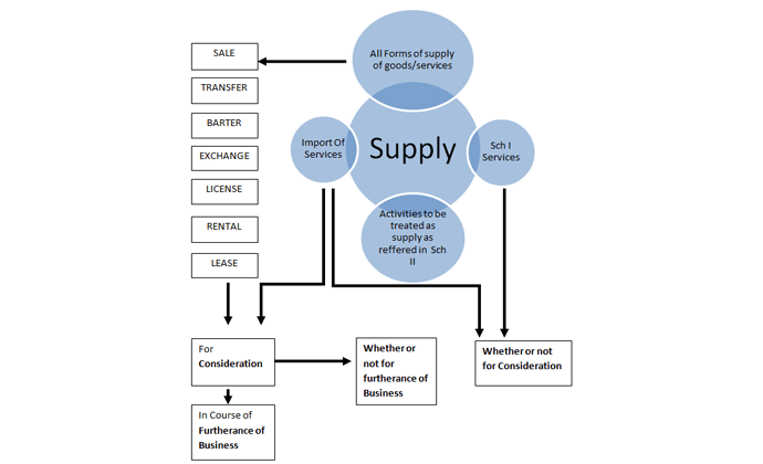 Image result for schedule 1 definition of supply-gst