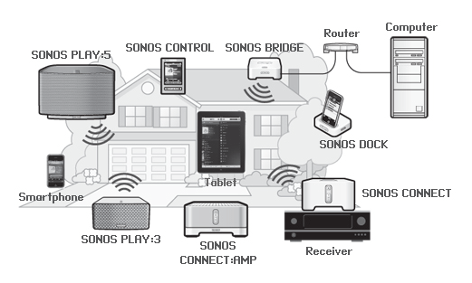 Sonos Network Diagram
