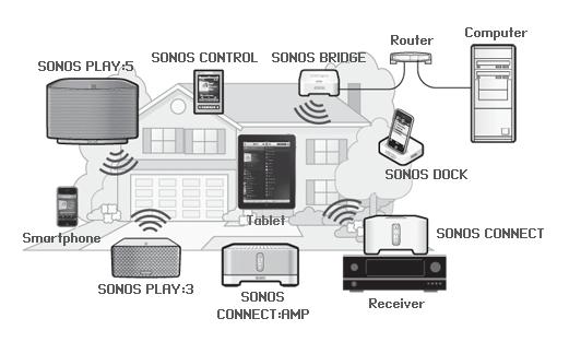 Sonos Network Diagram