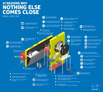 Nokia -Lumia-1020-Infographic1