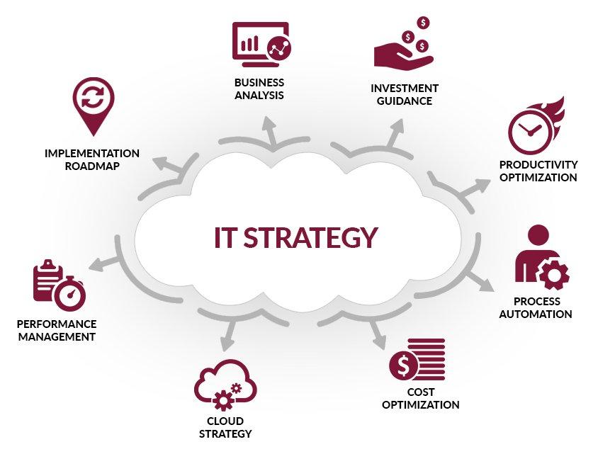 Thiết lập chiến lược IT