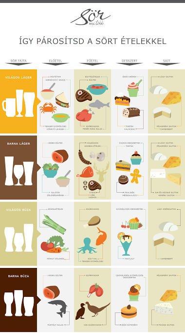 Így párosítsd a sört az ételekkel