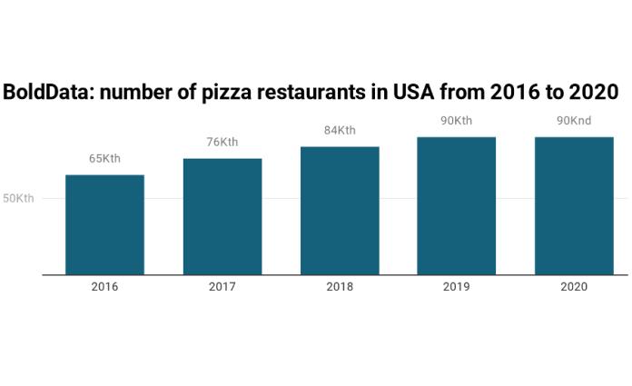 Nemzeti pizza hét: a pizzériák növekedése megállt Amerikában