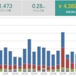 パワーブログ実践開始1年2ヶ月目の収益報告!【62,632円】