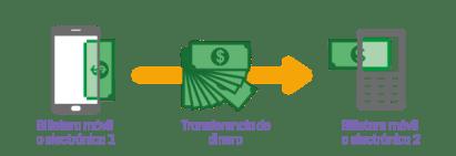 billetera_movil