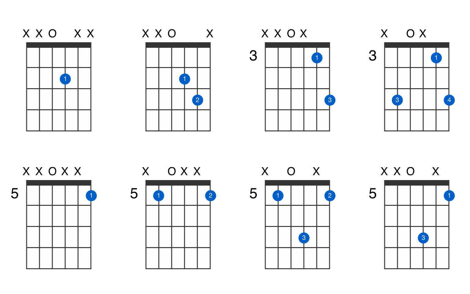 D No 3 Guitar Chord