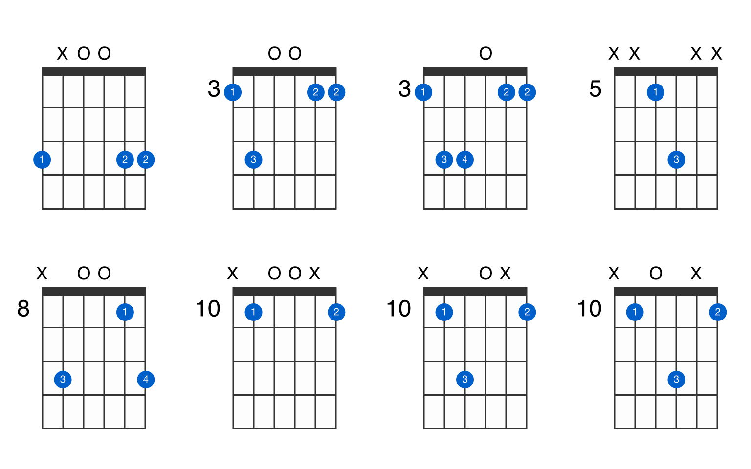 G5 guitar chord - GtrLib Chords