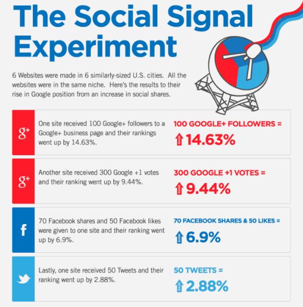 social signal trong SEO