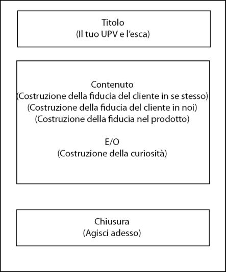 schema lettera di vendita