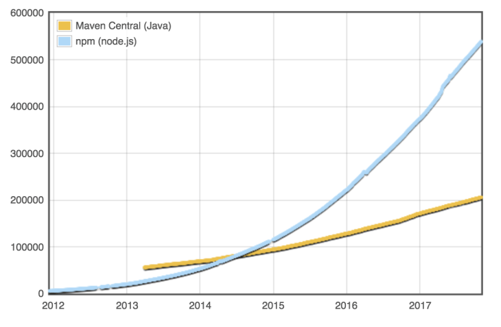 Graph About Library Growth - Millennial Engineer Prediction