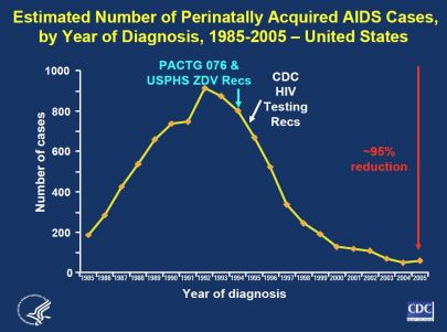 Number of perinatally acquired AIDS cases by year of diagnosis