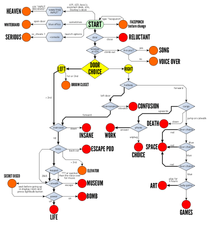 The Stanley Parable endings tree chart