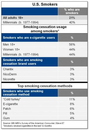 E-cigarettes may be useful as a smoking cessation method