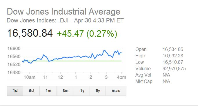 Dow Jones Breaks All Time High