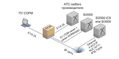 Система COPM