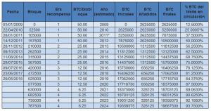 recompensa de bitcoins
