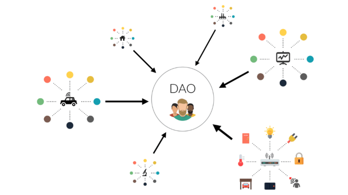 DAO : Que es una Organización Autónoma Descentralizada