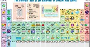 periodik