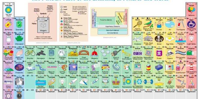 Tabel periodik unsur kimia bergambar unik ini cocok untuk mahasiswa periodik urtaz Image collections