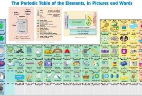 Tabel periodik unsur kimia bergambar unik ini cocok untuk mahasiswa tabel periodik unsur kimia bergambar unik ini cocok untuk mahasiswa farmasi urtaz Choice Image