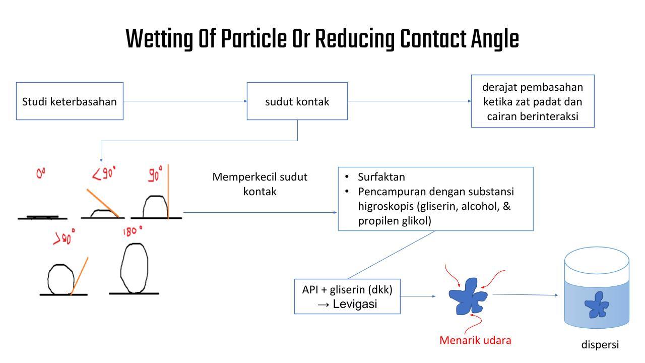Mengenal Sudut Kontak dan Pembasahan Partikel dalam Formulasi Sediaan Suspensi