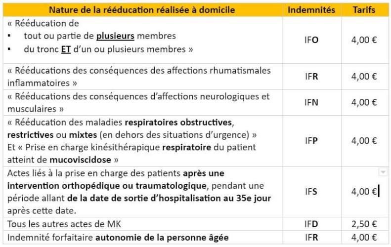 Tableaux des indemnités de déplacement en kinésithérapie.
