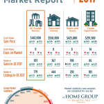 2017 Real Estate Market Update Q1