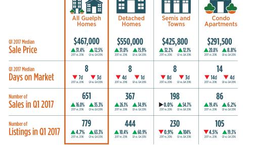 2017 Real Estate Market Update Q1