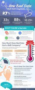How Bad Data Hurts B2B Companies scaled