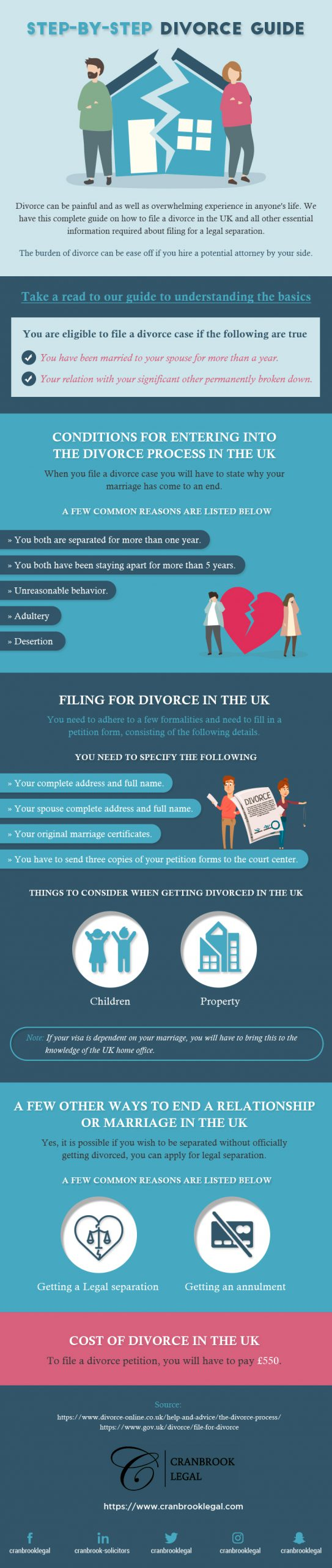 Step by Step Divorce Guide scaled