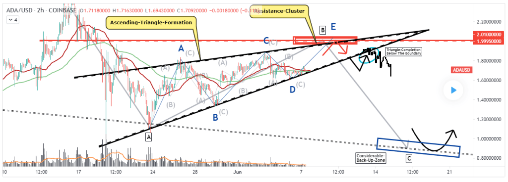 Cardano price and Elliot wave pattern