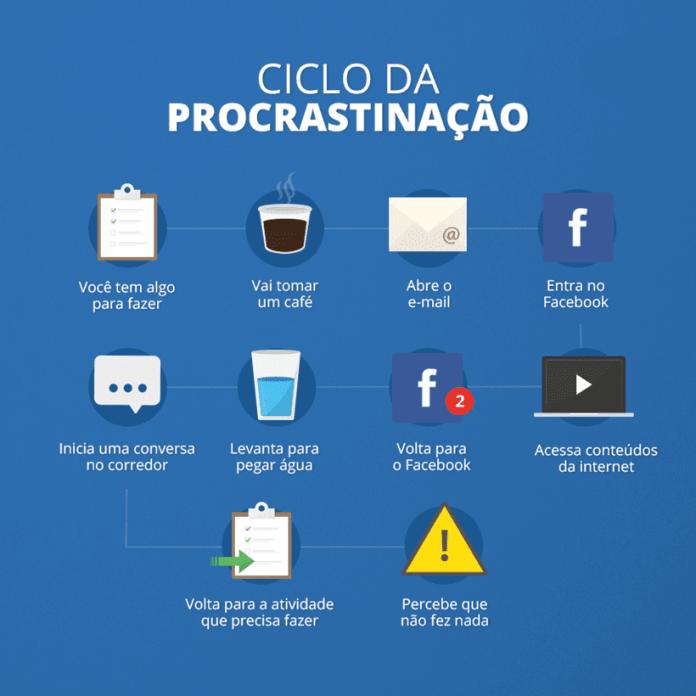 Dicas para evitar a procrastinação e aumentar a produtividade nos estudos