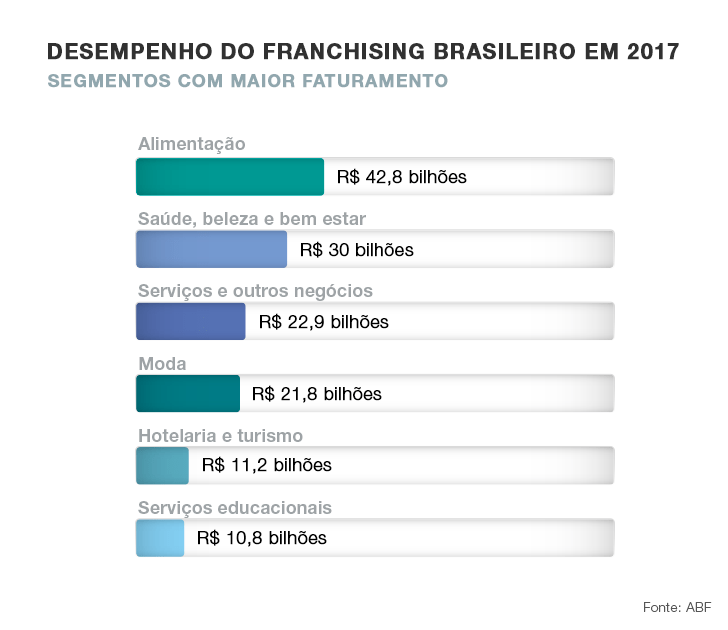 desempenho do franchsing 2017 - franquias para trabalhar em casa