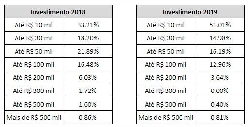 investimento franquias baratas 2019