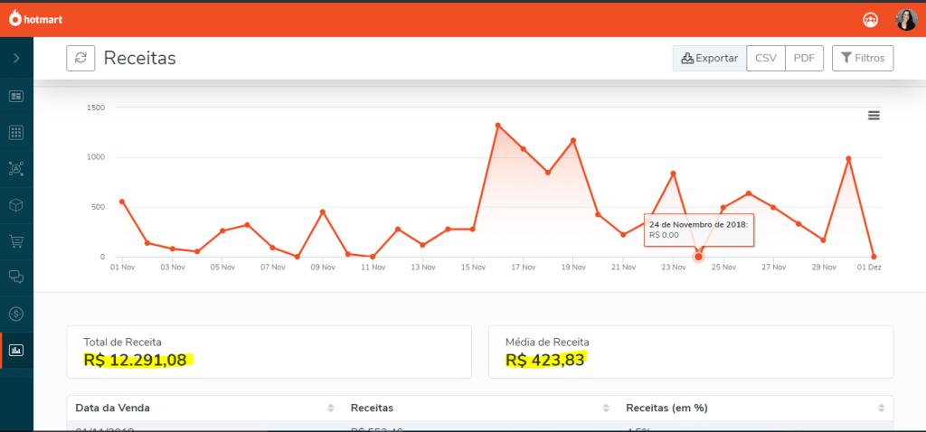 meus resultados com o fórmula negócio online