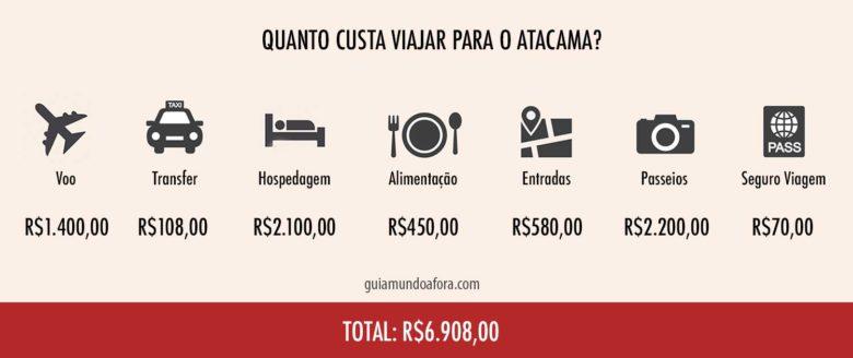 Tabela quanto custa viajar para o Atacama