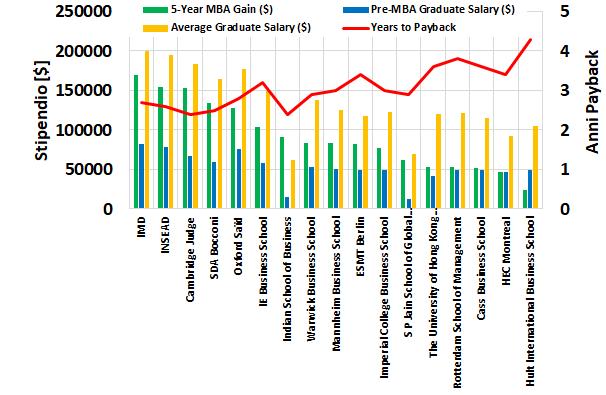 Confronto tra MBA Internazionali