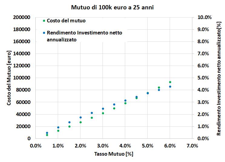 Rendimento di un investimento necessario per pareggiare il costo del mutuo a 25 anni in relazione al tasso mutuo prima casa