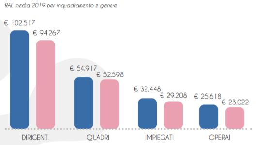 Stipendio medio in Italia - Gender Gap