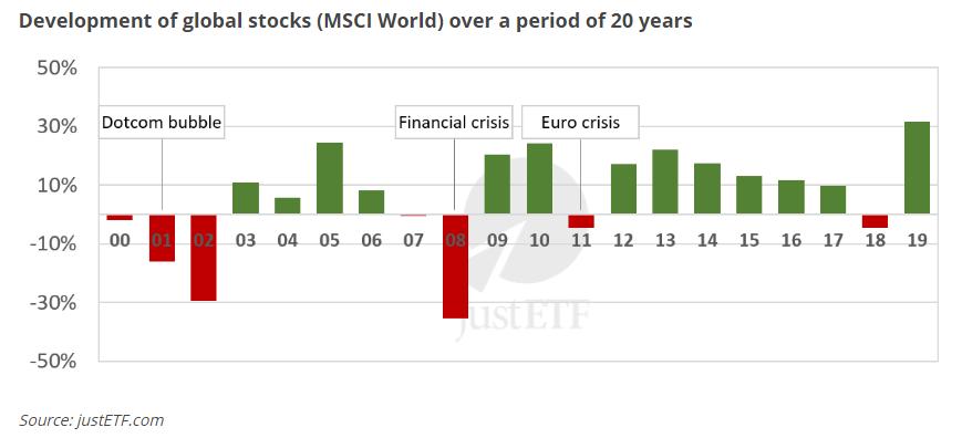 Quanto posso guadagnare investendo in portafoglio 100% MSCI World