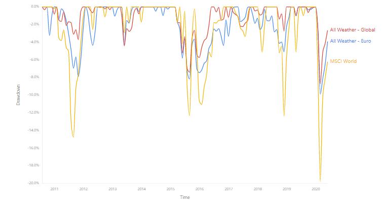 Drawdown portafoglio ray dalio All Weather europeo perdite minodi dell MSCI world