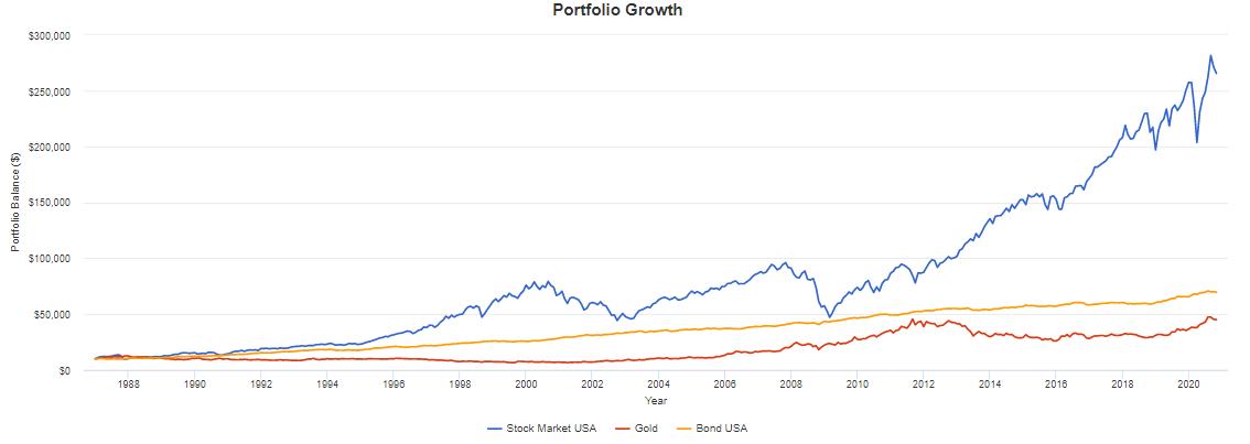 Rendimenti USA: azioni vs obbligazioni vs oro