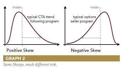 Limiti Indice di Sharpe: Curve Asimmetriche dei rendimenti